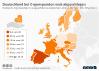 Anzahl der Organspender in Europa