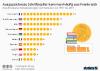 Länder mit den meisten Literatur-Nobelpreisträgern
