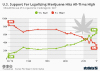 U.S. Support For Legalizing Marijuana Hits All-Time High