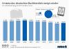 Umsatz des deutschen Buchhandels
