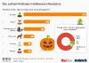 Vor diesen Halloween-Monstern fürchten sich die Deutschen