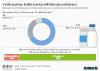 Umfrage Milchsubventionierung
