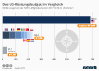 Militärausgaben der NATO-Staaten im Vergleich