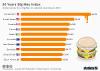 30th Anniversary of the Big Mac Index