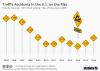 Highest Percentage Increase of U.S. Highway Fatalities in 50 Years