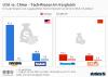 USA vs China Tech Unternehmen im Vergleich
