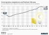 Strompreis für Haushalte in Deutschland