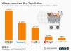 Online toy retailers in the U.S.