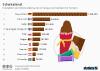 Produktion von Schokoladenwaren in Europa