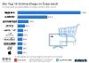 Die Top 10 Online-Shops in Österreich nach Umsatz