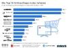 Top 10 Online-Shops in Schweiz nach Umsatz