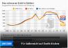 Daten zu Ölpreis und Ölförderung
