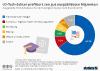 Amerikanischer Tech-Sektor profitiert am meisten von begabten Migranten