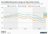 Ifo Geschäftsklima Index