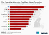 The Countries Worrying The Most About Terrorism
