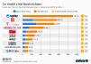 Traffic der Top 10 Nachrichtenportale in Deutschland