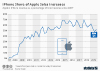 How the iPhone Became Vital To Apple