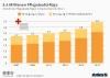Anzahl der Pflegebedürftigen in Deutschland