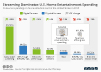 Home entertainment spending in the U.S.