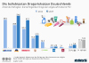 Drogeriemarkt in Deutschland