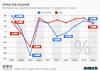 Eurozone USA BIP Wachstum
