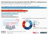Mehrheit der Deutschen hält die AfD für rechtsextrem