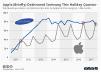 Apple vs. Samsung smartphone shipments
