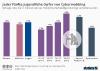 Umfrage zu Cybermobbing