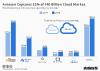 Cloud market share