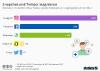 Nutzerzuwachs Sozialer Netzwerke und Messenger