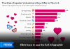 The Most Popular Valentine's Day Gifts In The U.S.