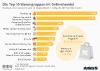 Die Top 10 Warengruppen im deutschen Onlinehandel