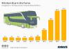 Fahrgäste im Fernbusverkehr in Deutschland