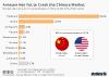 China e-commerce market share