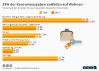 Verteilung der privaten Konsumausgaben deutscher Haushalte