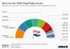 Wahlumfragen vor Parlamentswahl in den Niederlanden