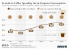 Growth in Coffee Spending Set to Outpace Consumption