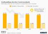 Stellenabbau bei der Commerzbank