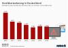 Faelle von Kreditkartenbetrug in Deutschland
