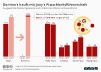 Dominos nach Übernahme von Joeys Marktführer in Deutschland