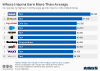 highest monthly wages paid to interns united states