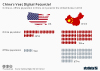 Online vs. offline population in China and United States