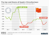Apple revenue growth in China