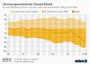Stromfluss aus dem und ins Ausland seit 1990