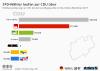 Waehlerwanderung bei den Landtagswahlen in NRW