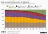 Bruttostromerzeugung in Deutschland nach Energietraegern