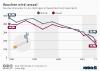 Immer weniger Jugendliche in Deutschland rauchen