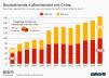Deutschlands Importe und Exporte mit China