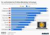 Nutzung von Online-Banking in der EU