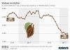 Preis je Tonne Kakaobohnen im Welthandel